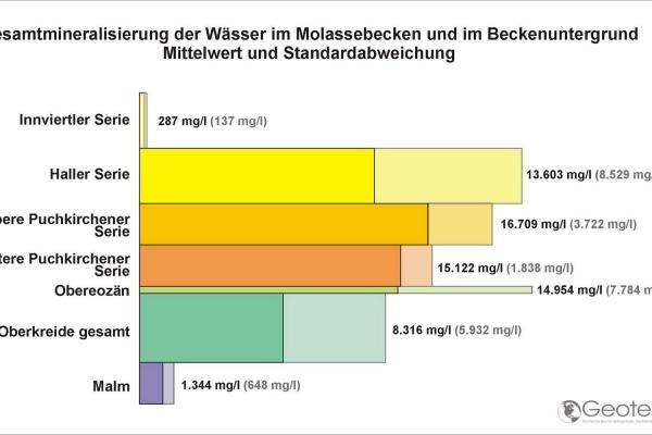 Mineralisierung der Wässer im Untersuchungsraum  .jpeg